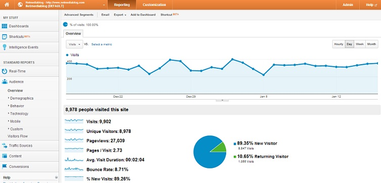 My Favorite Web Analytics Tools