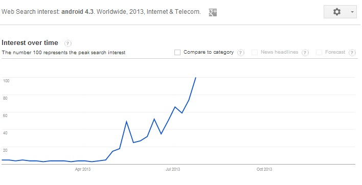Taking advantage of Search trends in driving traffic to your blog